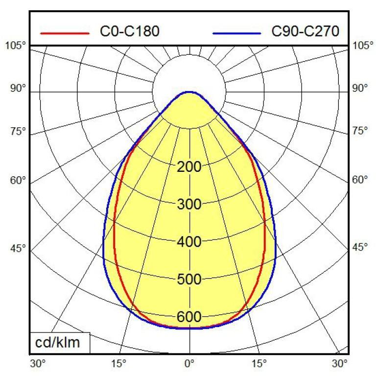 led armatuur 33w 1199mm